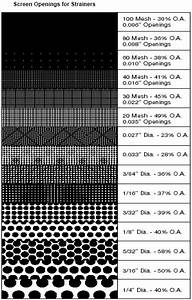 Get Here Y Strainer Mesh Size Chart