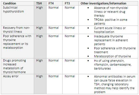 ft4 test normal range thyroid function testing overview best practice