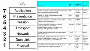Ccna Networking Fundamentals  Part 3  Last