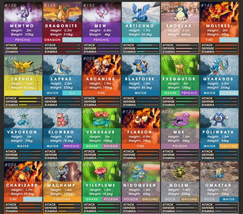 The Ultimate Pokmon Go Cheat Sheet Lets You Know Which