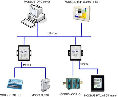 Modbus Ethernet Gateway Convert Rtu Ascii Slaves