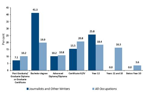Journalist Salary by How To Become A Journalist Career Salaries Stats