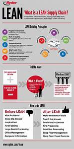 71 best Supply chain images on Pinterest | Productivity ...