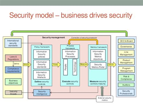 It Security Architecture Diagram by Security Models For Security Architecture