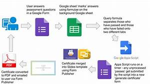 Tech Cogitation  Marking Assessments And Generating Certificates Automatically Via Google Sheets