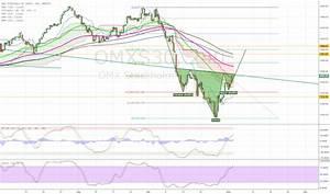 Omxs30 Diagram Och Kurser  U2014 Tradingview