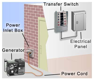 Wiring A Reliance Transfer Switch by Basic Electrical Wiring Installation Diagrams Generator