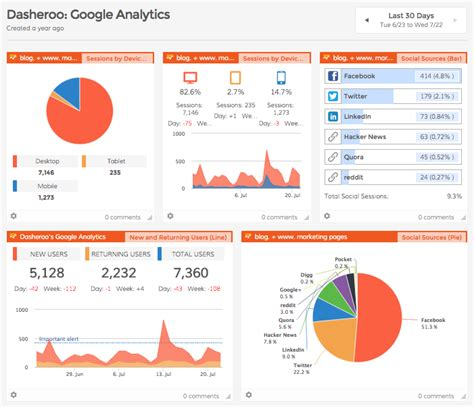 What's Important In A Google Analytics Dashboard?. Apni Tv Serials Star Plus M2m Mirror Mirror. Fibroid Tumors In Breast Who Invented Alcohol. Google Virtual Phone Number Sr 22 Las Vegas. Online Classes In Georgia P C Online Banking. Accommodations Cinque Terre Bed Bug Brooklyn. Lung Cancer Metastasis Sites. Common App Universities Car Body Shop Houston. Bank Investment Consultant Rehabs In Virginia