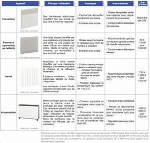 Comparatif Radiateur Inertie : comparatif radiateur electrique inertie seche beton cire ~ Premium-room.com Idées de Décoration