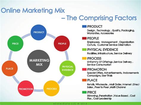 The 7p's Of Marketing Mix