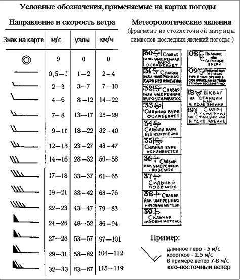 Шкала бофорта — википедия