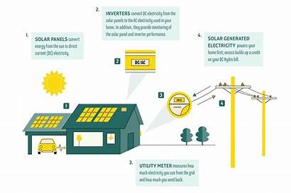 Grid Tie Solar System Systems Energy Battery