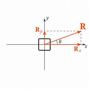 What Is The Resultant Force And How To Find It  With