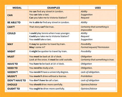 modal verbs definition with meaning and exles
