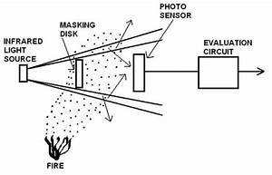 Light Obscuration and Light Scattering Smoke Detectors