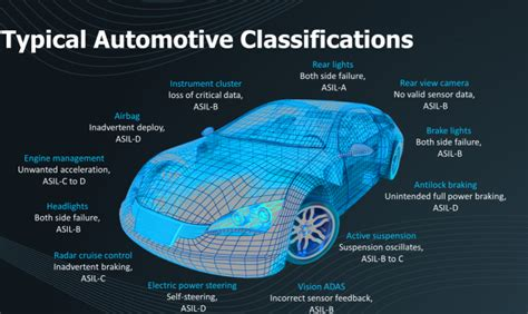 How It Is Determined For Automotive