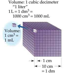 liters to centimeters cubed i like free things how to convert ml to cm cubed