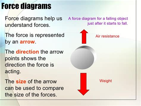 Forces Basics