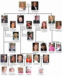 Die besten 17 Bilder zu History: Royal Family trees auf ...