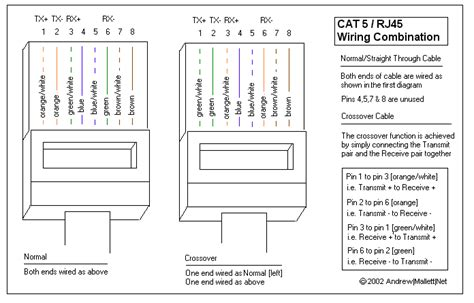 Cat 5 Pinout Diagram by Thesystemmaster Networking Cat5 Cable Wiring