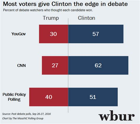 Analysis As Postdebate Polls Roll In, A Word Of Caution