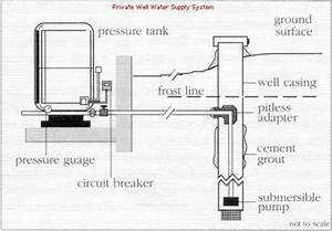This Is An Example Of A Residential Well Pump Water System