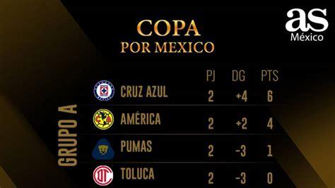 tabla general de la copa gnp por mexico al momento  mexico