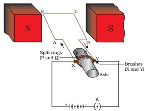 Electric Motor Class by Magnetic Effect Of Current Complete Set Of Questions
