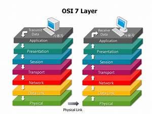 Osi 7 Layer Diagram A White