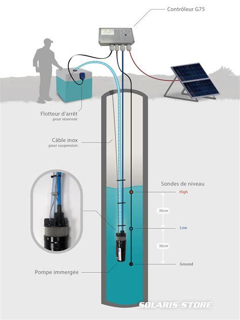 pompe de puit immergée kit pompage solaire immerg 233 solaris store
