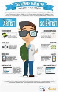 Infográfico   O profissional de Marketing moderno - Papo ...