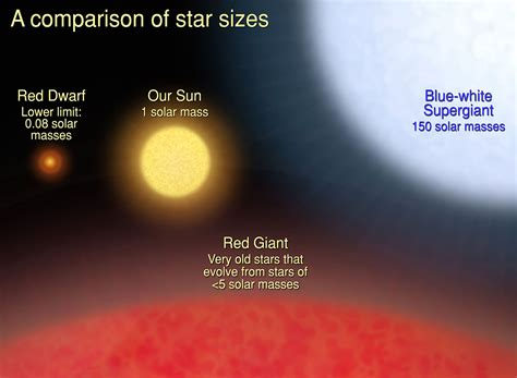A Comparison of Star Sizes | ESA/Hubble