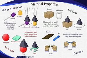 Properties of Materials | Teaching Natural Science ...