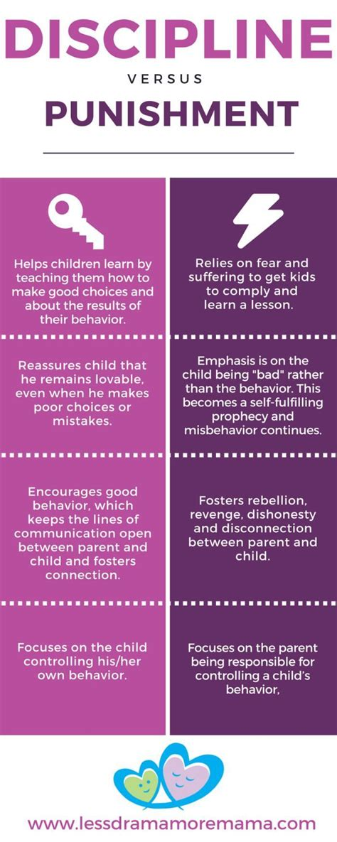 appropriate discipline for preschoolers 1000 ideas about discipline charts on toddler 989