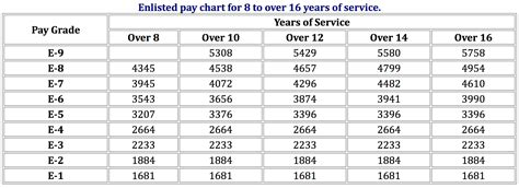 active duty military pay chart usmc infantry