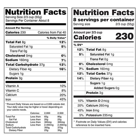 label cuisine perigueux changes for the nutrition facts label toothbody