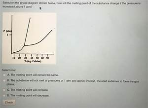 Solved  Based On The Phase Diagram Shown Below  How Will T