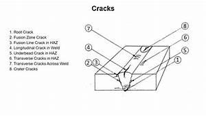Weld Defects - Cracks