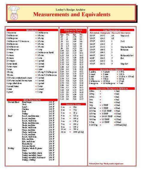 mesure conversion cuisine measurement convert chart for kitchen menues food tips