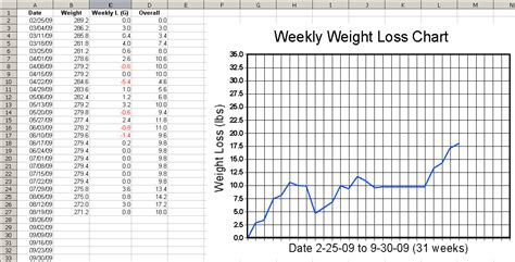 Weekly Weight Loss Chart Template by Keanerollins Printable Weekly Weight Loss Graph How