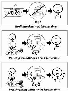 Image Gallery operant conditioning cartoon