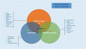Venn Diagrams For Yammer  Groups  Team Sites