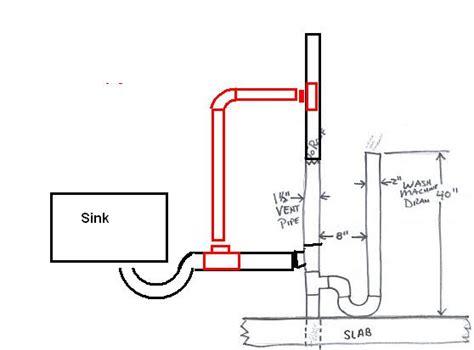 installing a utility sink in basement installing utility sink in laundry room main floor