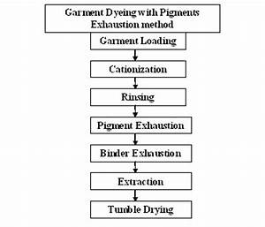What Is Pigment Dyeing