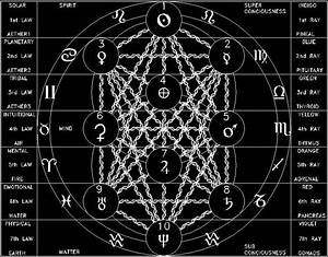 Alternative Sephiroth Layout On The Kabbalistic Tree Of Life