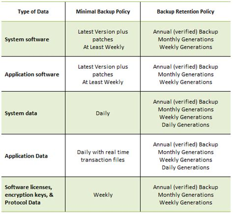 data backup plan template backup and retention policy