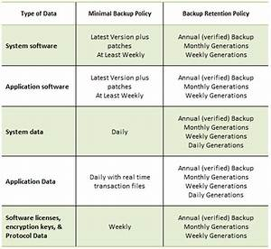 backup and retention policy With data backup plan template