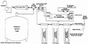 Troubleshoot Info For Apec Reverse Osmosis Water Filters