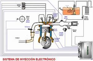 Principio De Funcionamiento Del Sistema De Inyecci U00f3n Electr U00f3nico  Efi