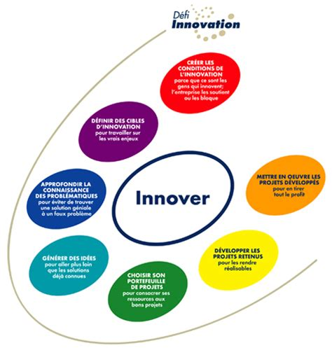 Neosquat Le Service Innovant Pour R D Et Innovation Les Conditions De L Innovation à Vos